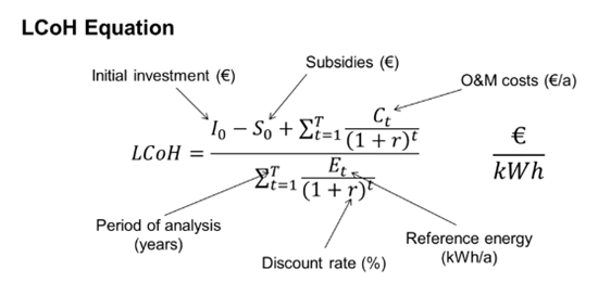 LCoH Equation